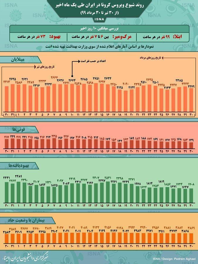 اینفوگرافیک ، فرایند کرونا در ایران از 30 تیر تا 30 مرداد ، در هر ساعت چند ایرانی قربانی کرونا شدند؟